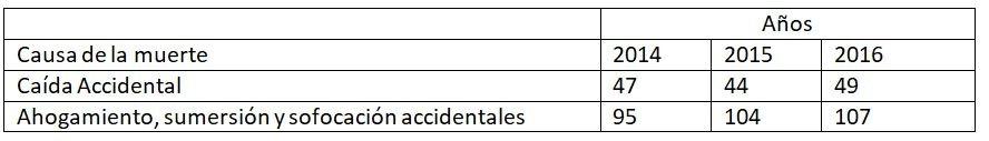 Causas de muerte en España