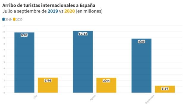 Fuente elaboración propia en base a Instituto Nacional de Estadística de España